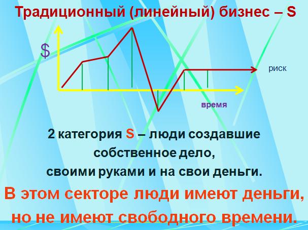 """Риски малого бизнеса - сектор """"S"""" твое свободное время"""